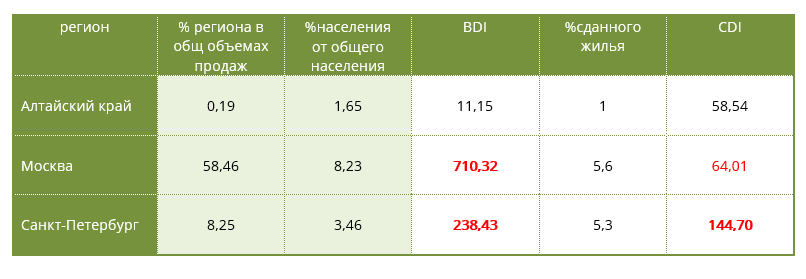 Анализ эффективности продаж: расчет индекса BDI
