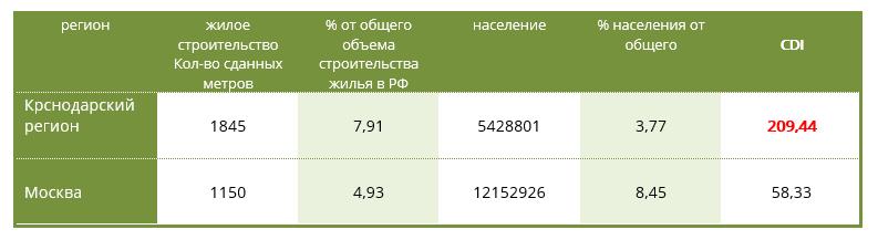 Анализ эффективности продаж: расчет индекса CDI
