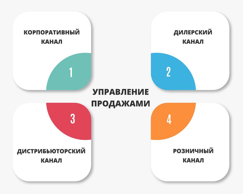 Система управления продажами: каналы продаж