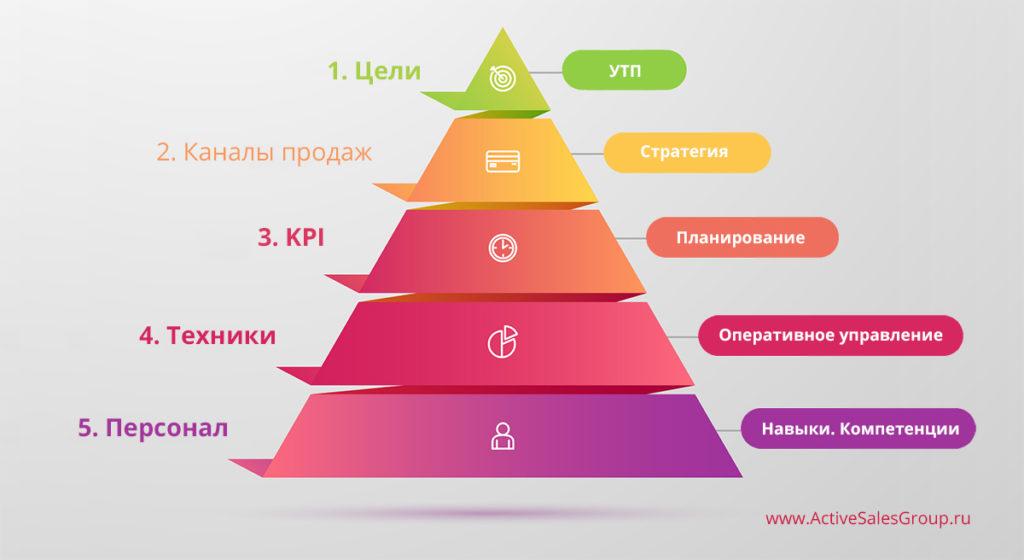 Система управления продажами: пирамида управления