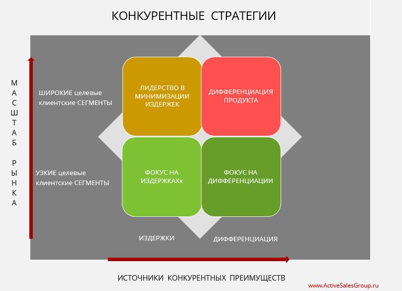 Конкурентные преимущества компании и конкурентные стратегии