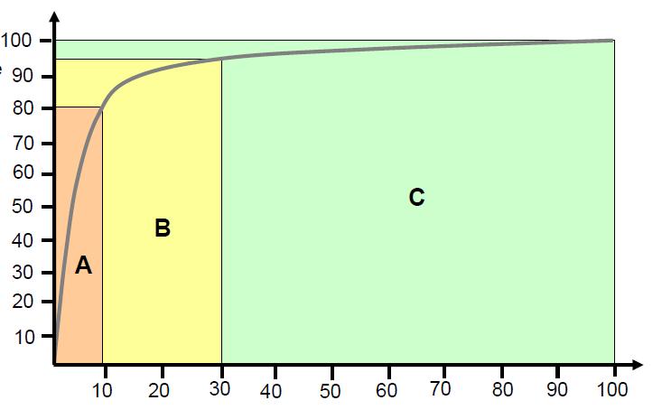 АВС анализ клиентов: идеальное распределение