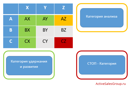 ABC XYZ анализ: сводная матрица