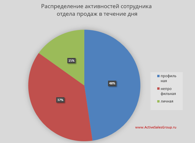 Карта рабочего дня: распределение активностей менеджера отдела продаж
