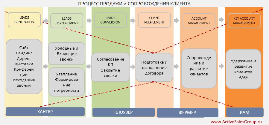 Карта рабочего дня: бизнес-процесс продажи