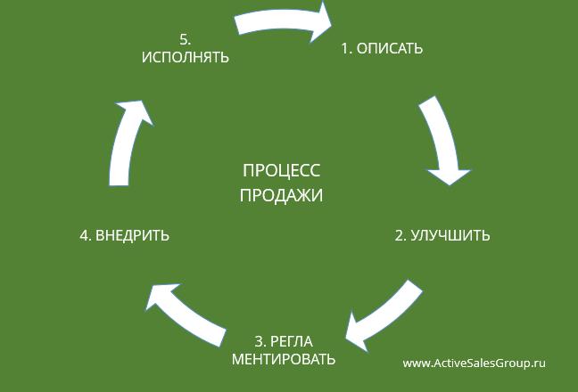 Процесс продажи: 5 шагов управления