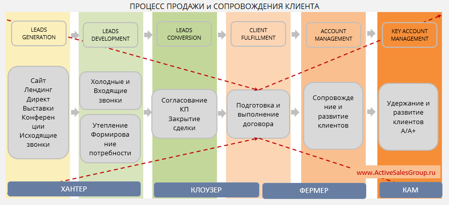 Модели работы отдела продаж работа в вебчате тула