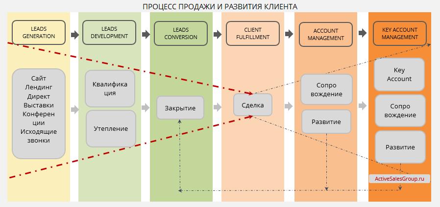 Система управления продажами: процесс продажи