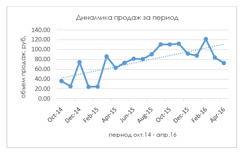 Анализ эффективности продаж: динамика за период