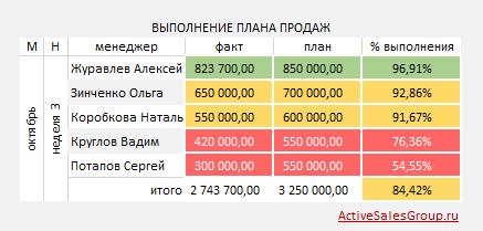Отчет менеджера по продажам: выполнение плана продаж за неделю