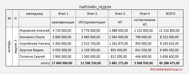 Отчет менеджера по продажам: сумма сделок по этапам цикла за неделю