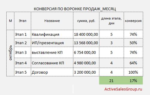 Отчет менеджера по продажам: конверсия и длина этапов продаж