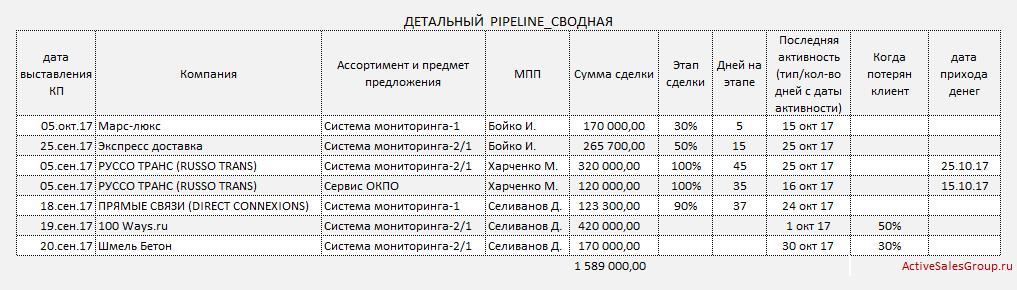 Отчет менеджера по продажам: детальный пайплайн