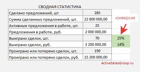 Отчет менеджера по продажам: сводная статистика за период