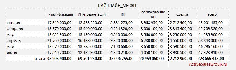 Отчет менеджера по продажам: сводный отчет по суммам сделок на каждом этапе цикла сделки