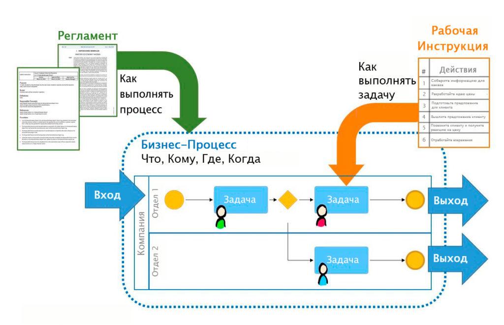 рабочая инструкция, регламент и процесс