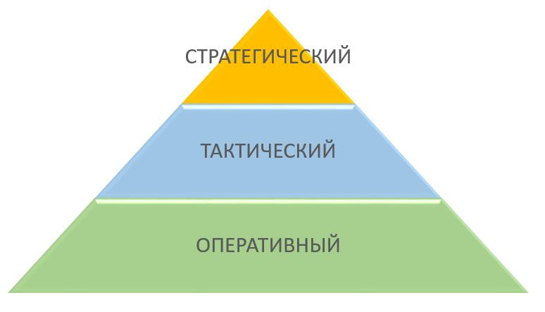 Стратегия развития бизнеса: стратегический, тактический и оперативный уровни управления